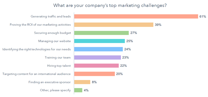 Company's Top Lead Generation Marketing Challenges