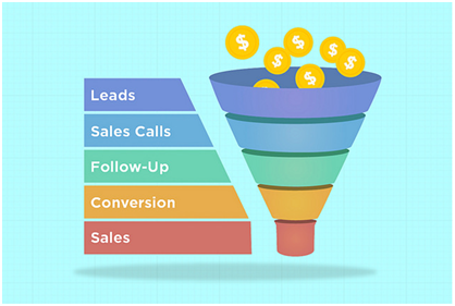 Figure 3: Sales Qualified Leads generation funnel