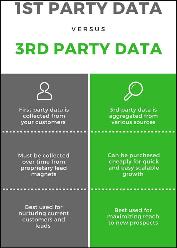 1st party vs 3rd party data