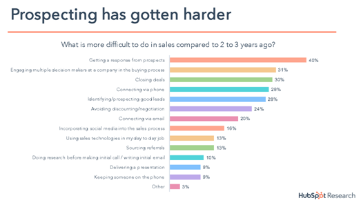 Figure 3: Sales people are finding it increasingly harder to prospect