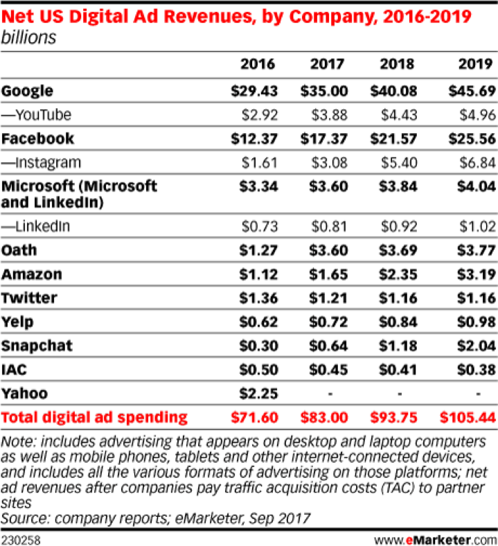 Trend of digital Ad revenue by company