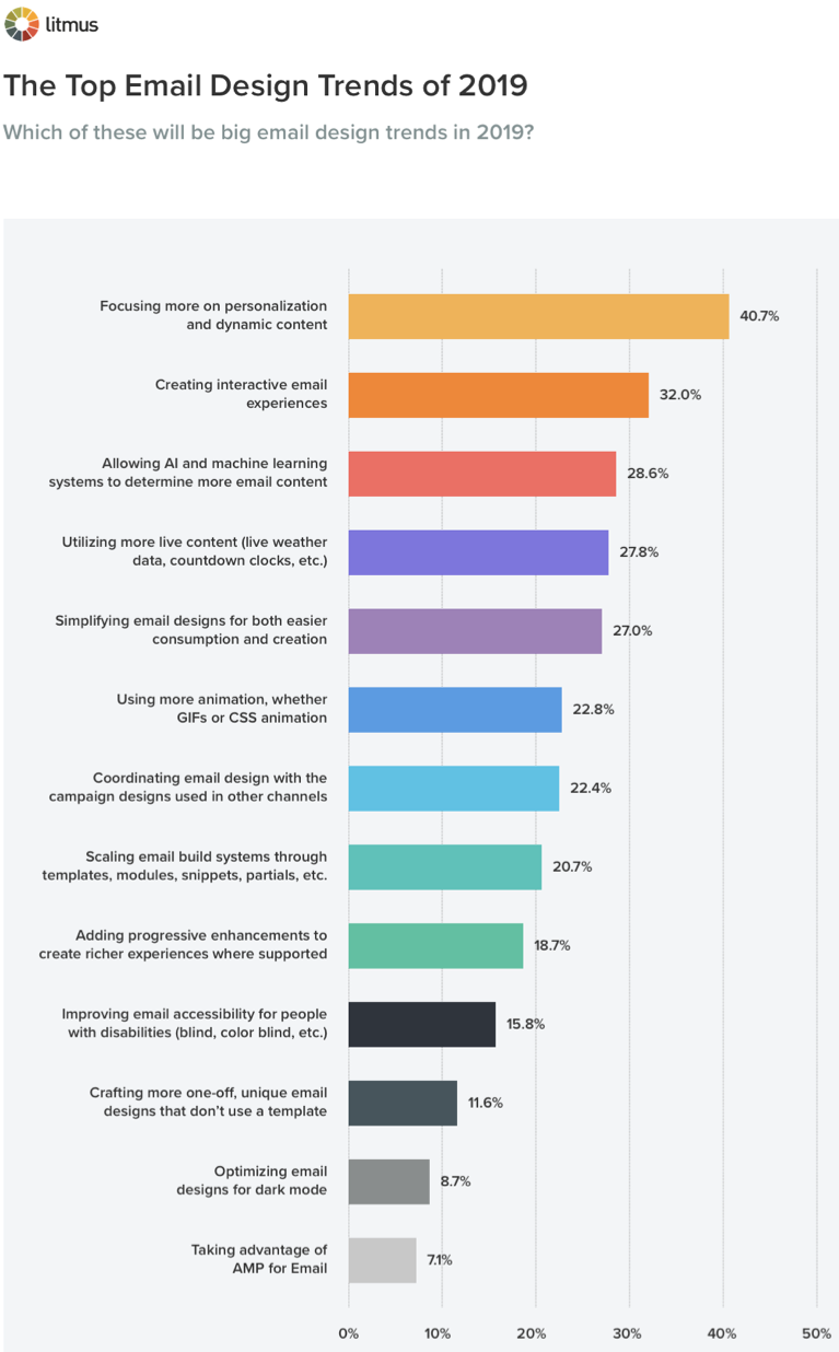 Email design marketing trends of 2019