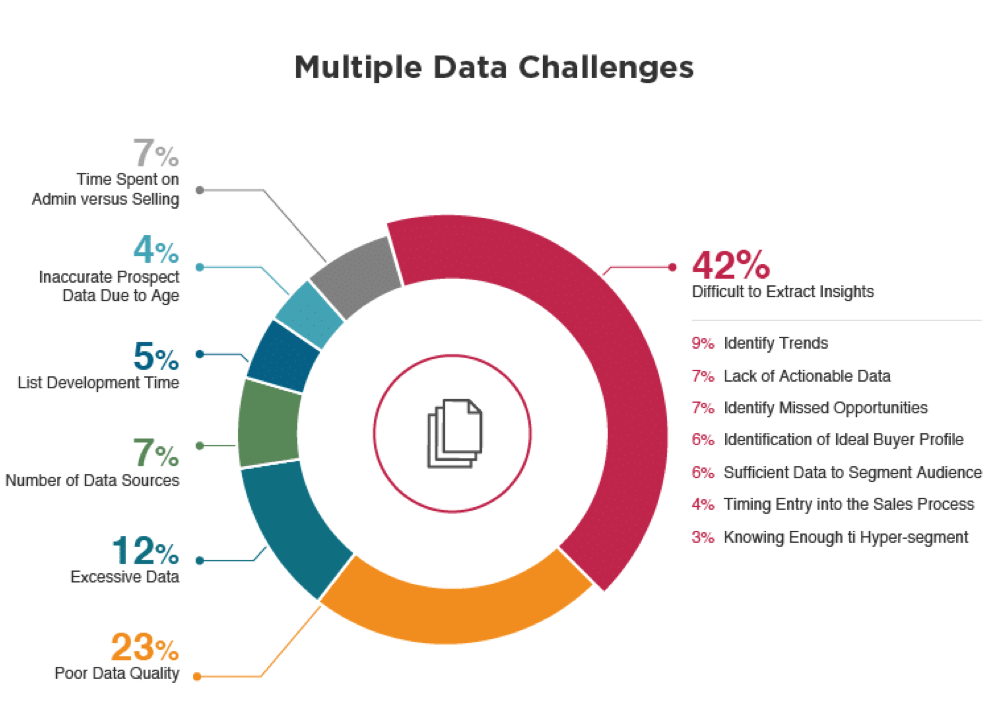 Multiple data challenges