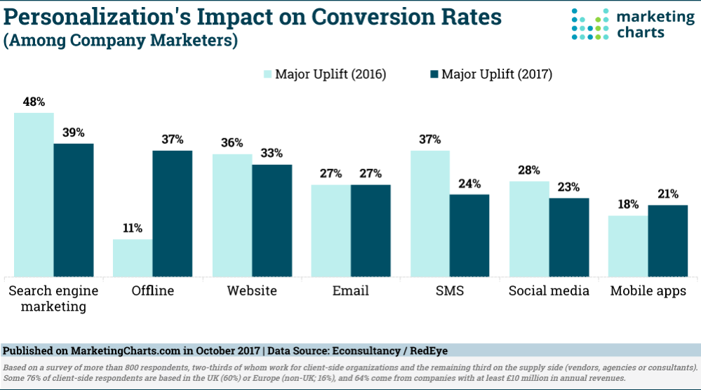 Personalization increases conversion rates for online channels
