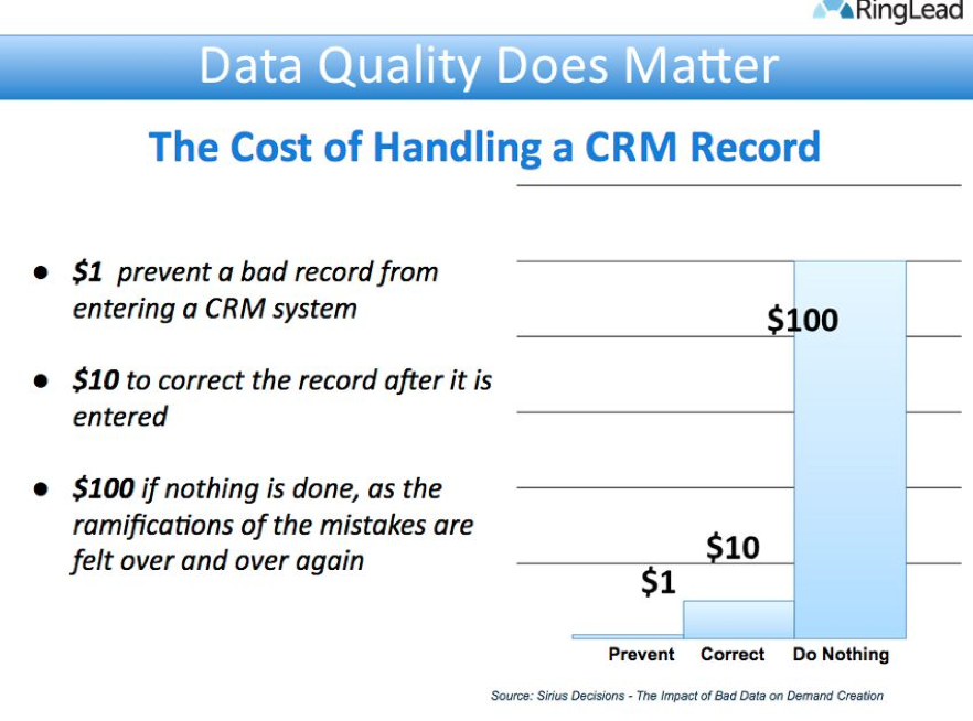 The cost of a CRM record