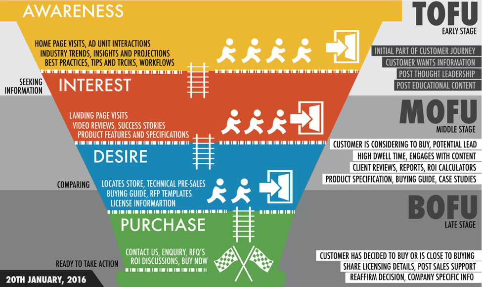 How to engage leads at each stage of the sales funnel