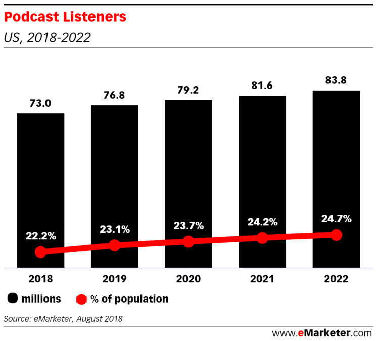 Podcasts Are Growing marketing trends in Influencer Marketing