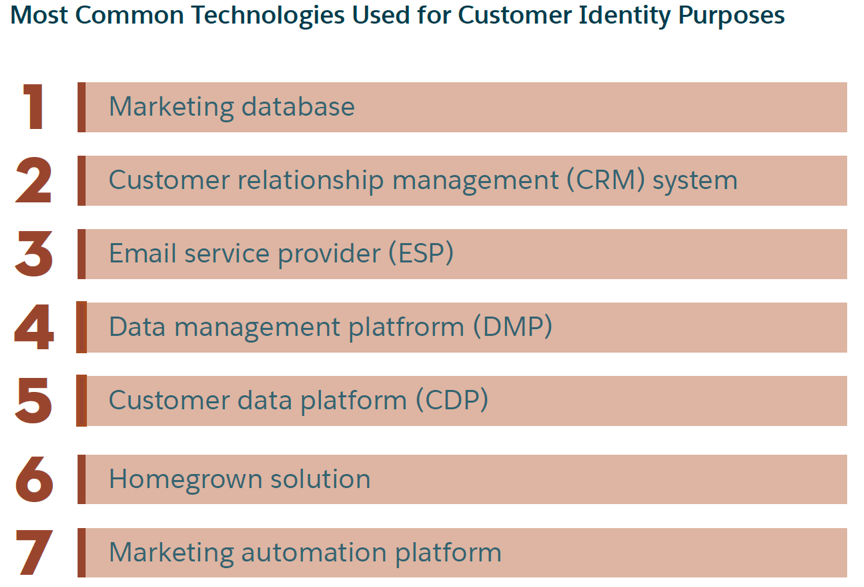 Tools used for customer identity purposes
