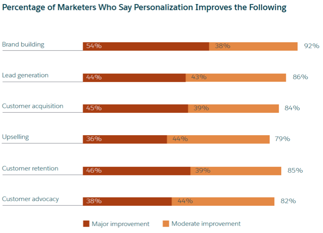 Marketers say that personalization is a lot of benefit