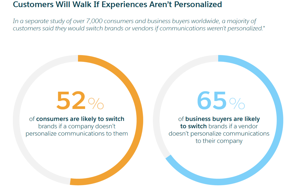 B2B buyers are more likely to switch brands if communications are not personalized