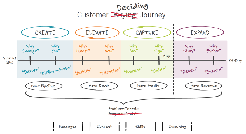 The customer deciding journey