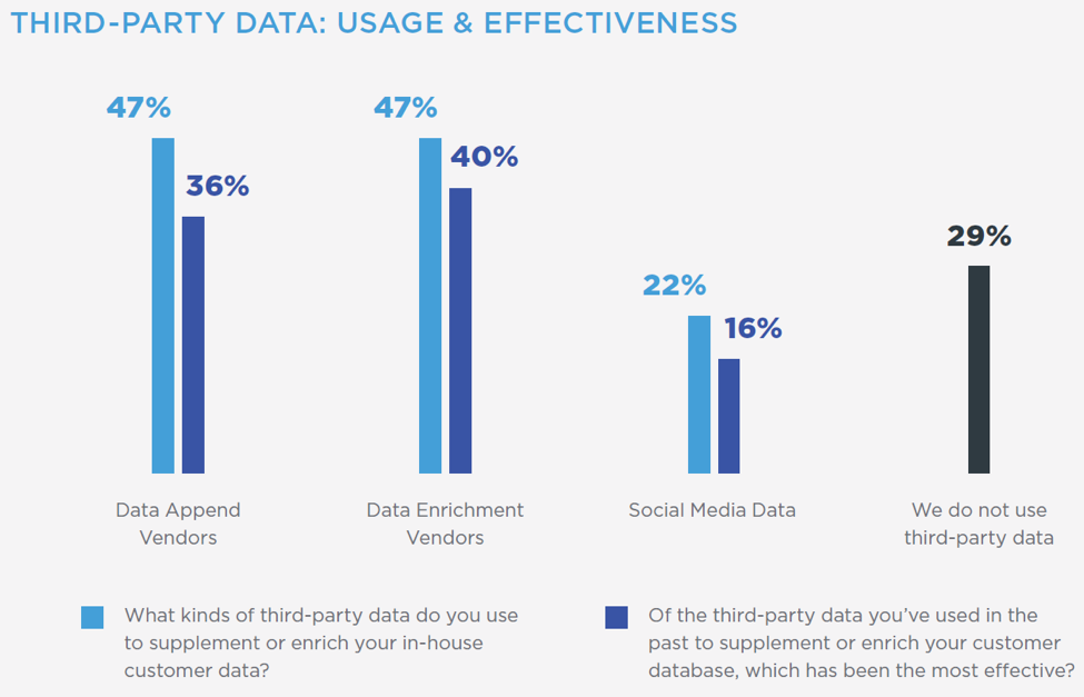 Use and effectiveness of 3rd party data