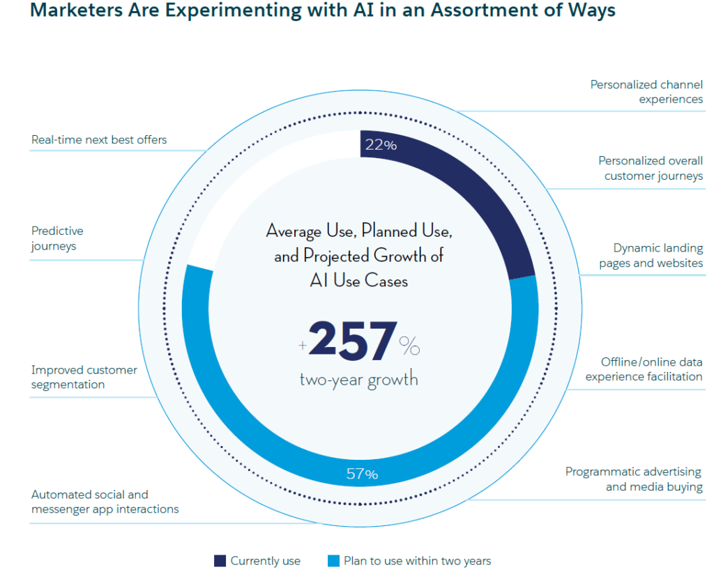 B2B marketers are experimenting with AI