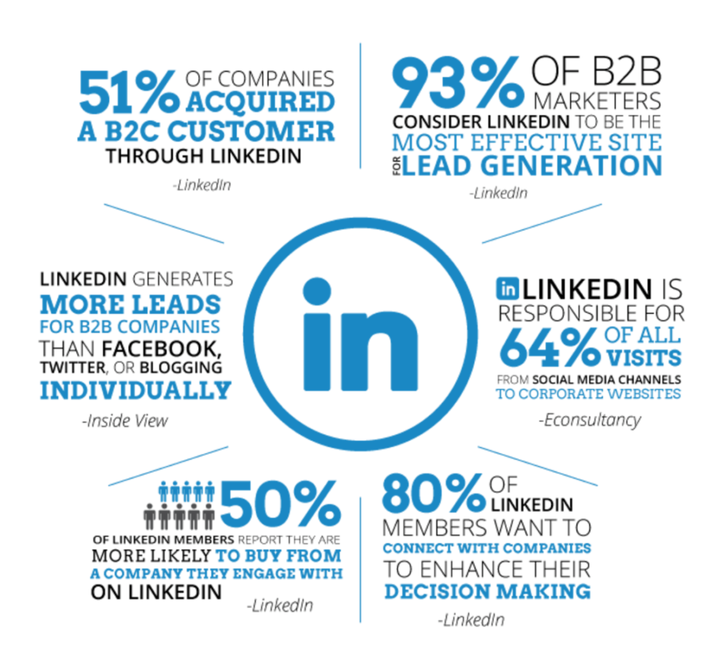 Eye Popping B2B LinkedIn statistics