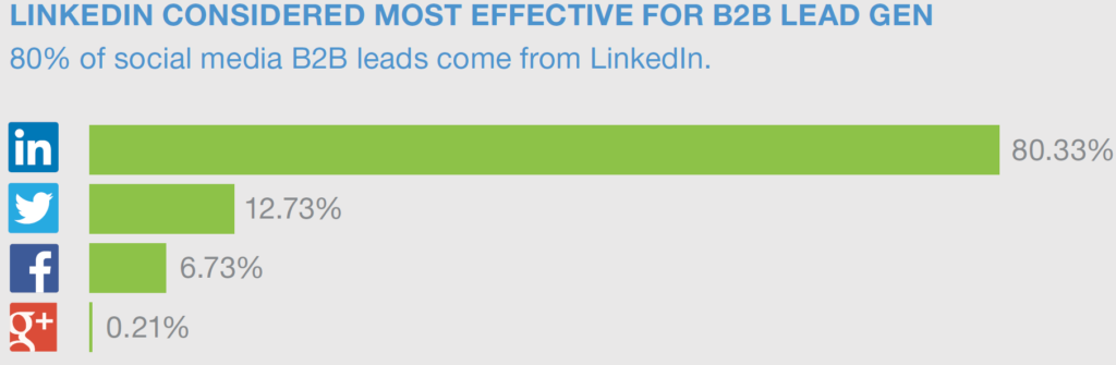 LinkedIn Most Effective Social Media