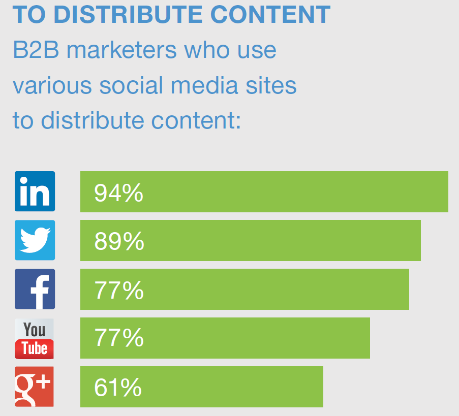 Linkedin is most effective for B2B Content distribution