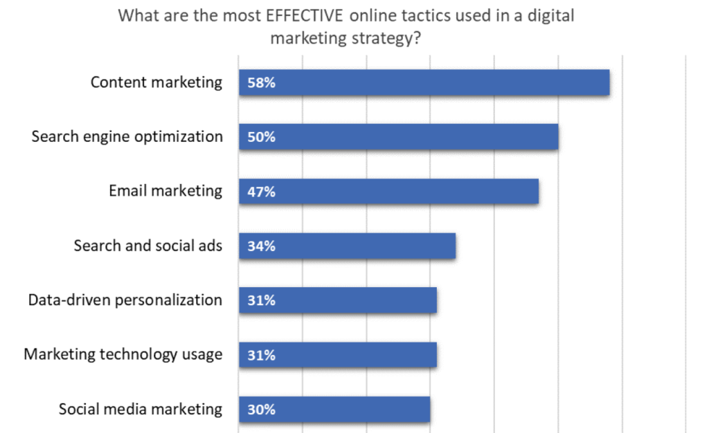 Online tactics used in digital marketing