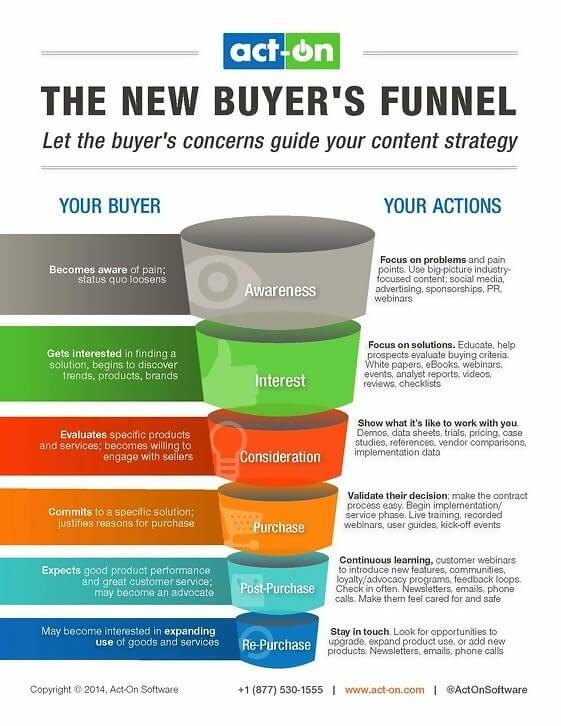 Act-on marketing funnel