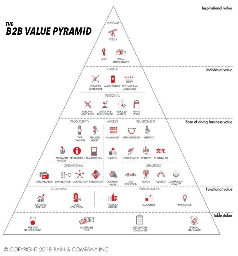 B2B value pyramid
