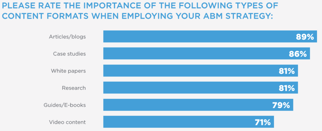 How different types of content ABM strategy