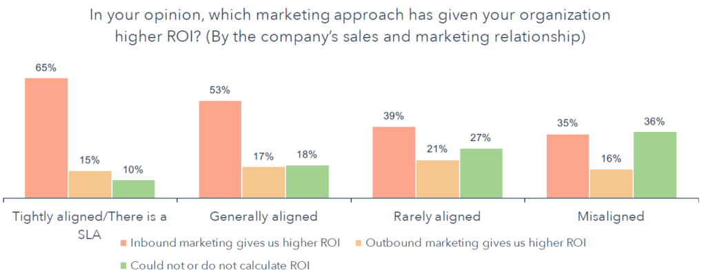Tight alignment between sales and marketing