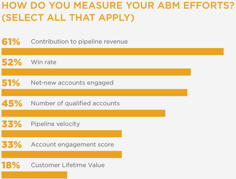 ABM Efforts are measured