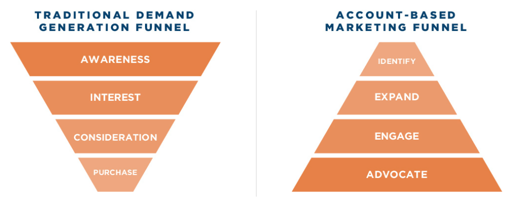 ABM vs Inbound marketing