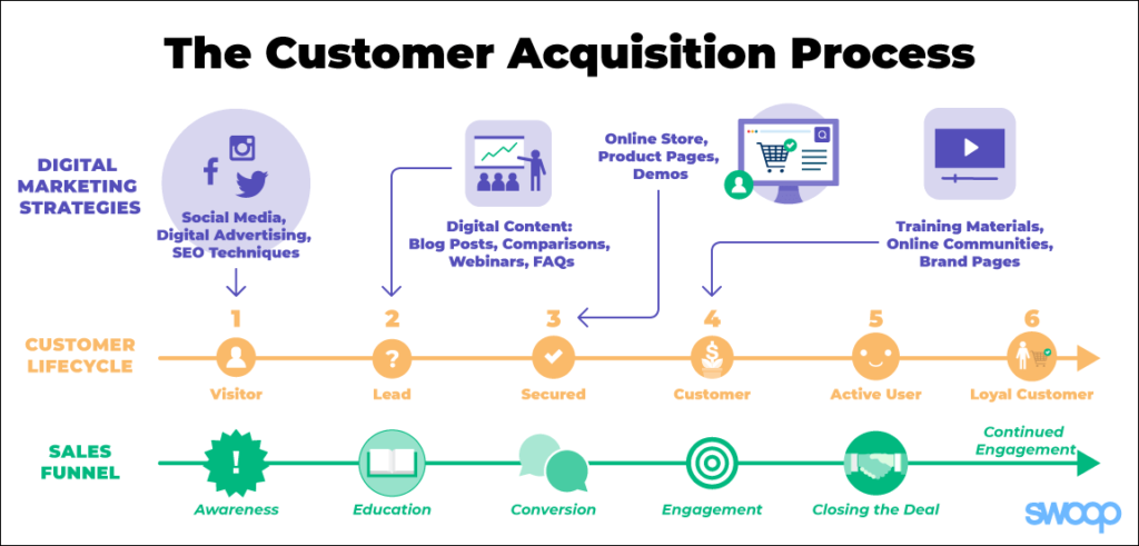 customer-acquisition-process
