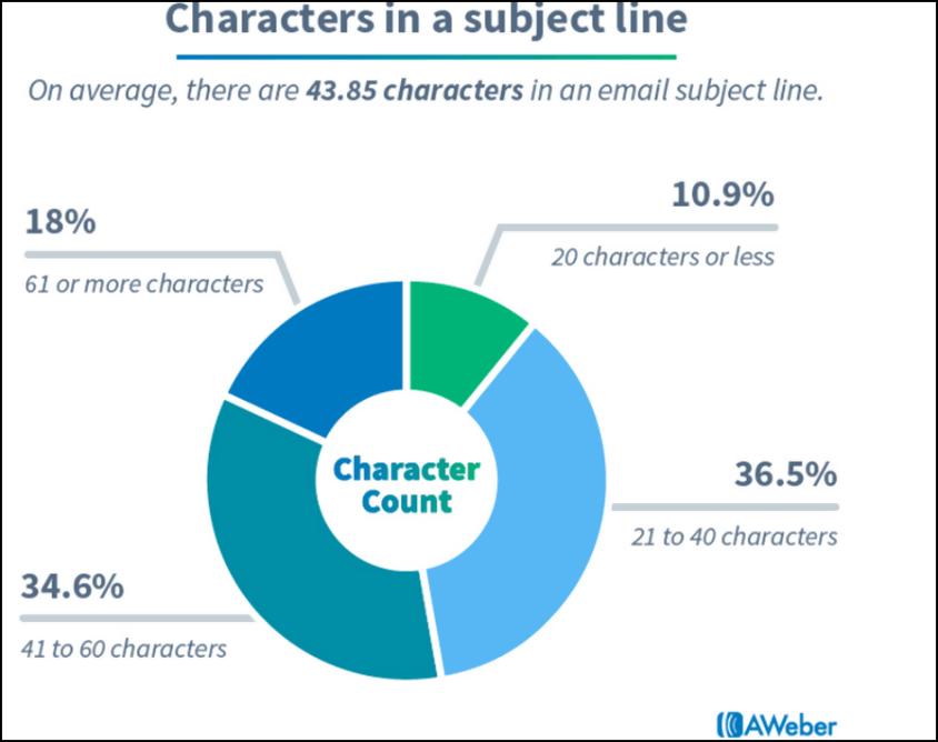 Character in Subject line