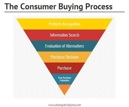 Consumer Buying Process