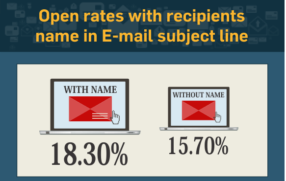 Open rate with recipients