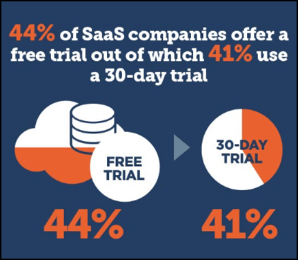 Saas companies offer free trail