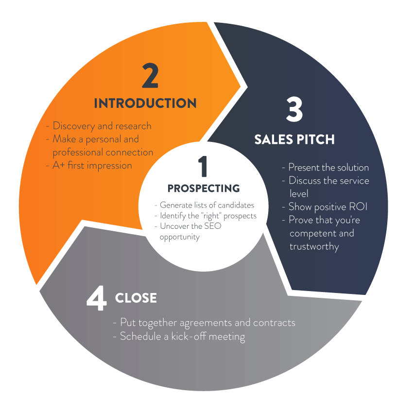Sales Pitch framework