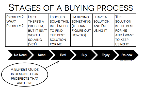 stages of buying process