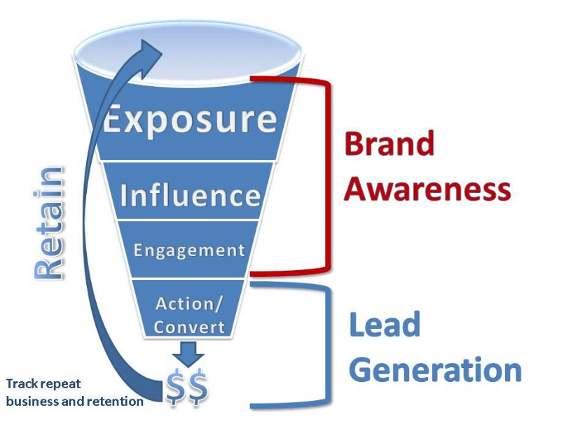 Brand Awareness for lead generation