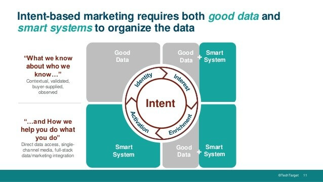 Intent Data System for byer journey