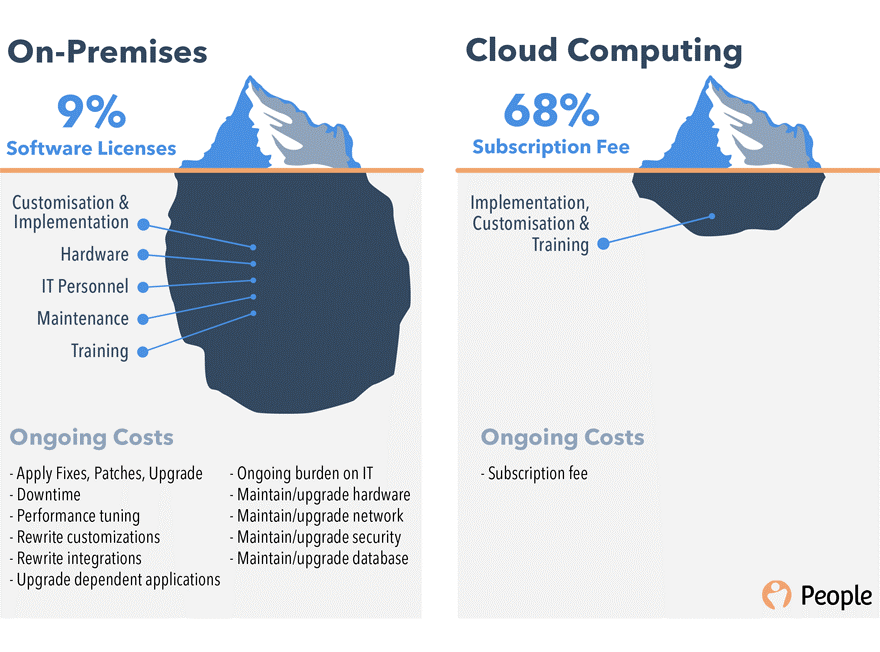 On premises vs Cloud computing