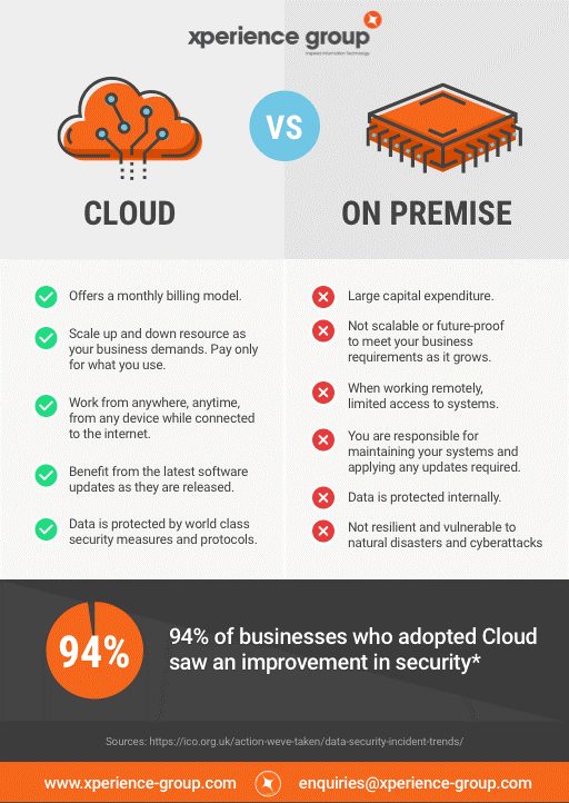 cloud vs on premise