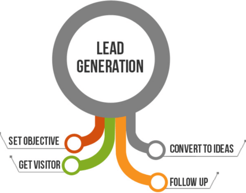 lead genration partner