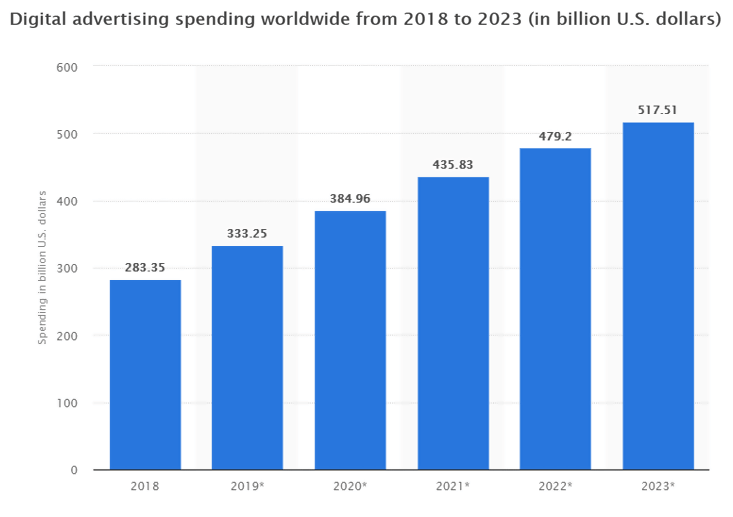 digital spend for 2020