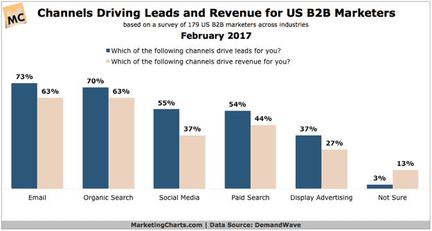driving leads