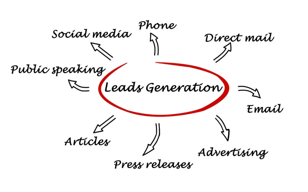 mechanics of b2b lead generation