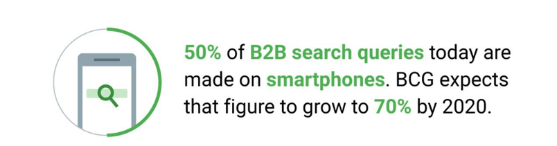 percentage of b2b search queries