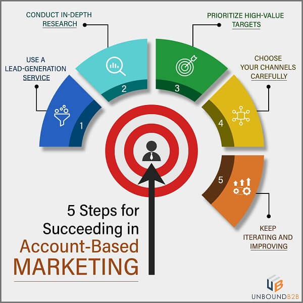 5 steps Account-Based Marketing