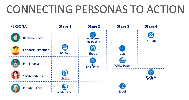 Connecting Personas to action