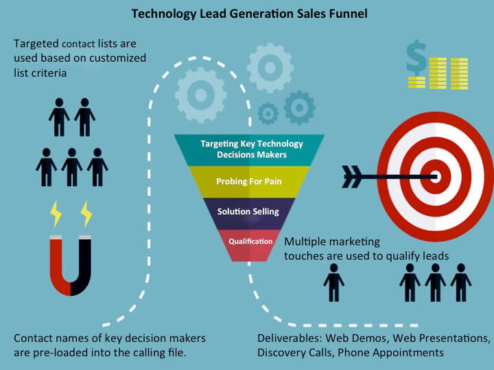 b2b lead generation agency Sales Funnel