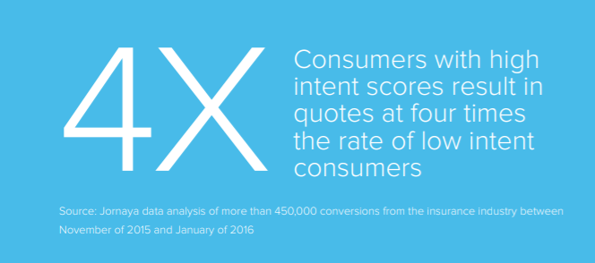 consumer with high intent score