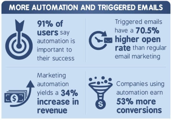marketing automation and triggered emails