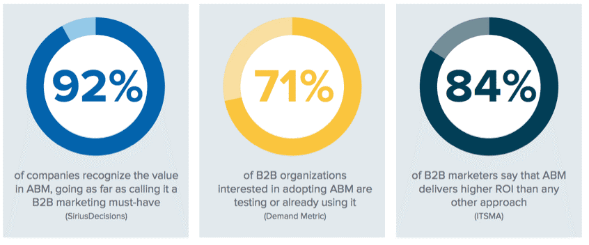 Intent in your ABM group
