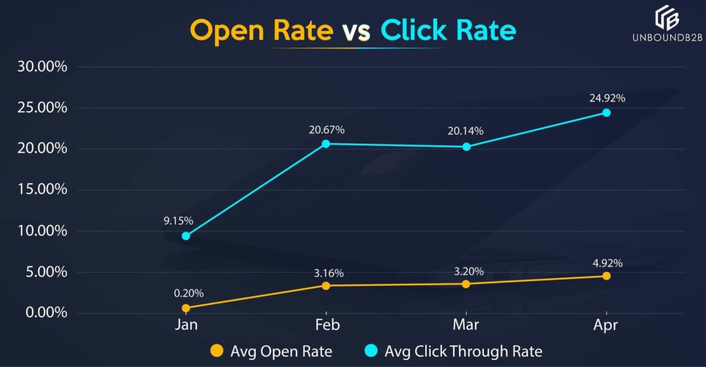 Open rate Vs Close Rate